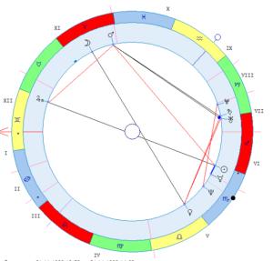 figury dzhonsa v astrologii primery kosmogrammy